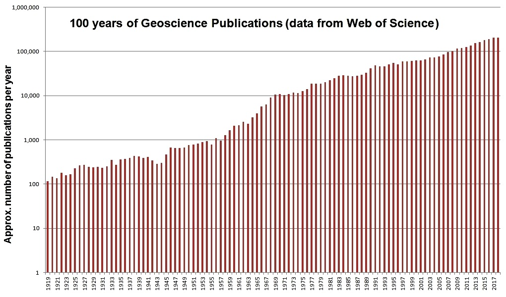 The last 100years of geoscience research, showing exponential growth in the number of publications year-on-year
