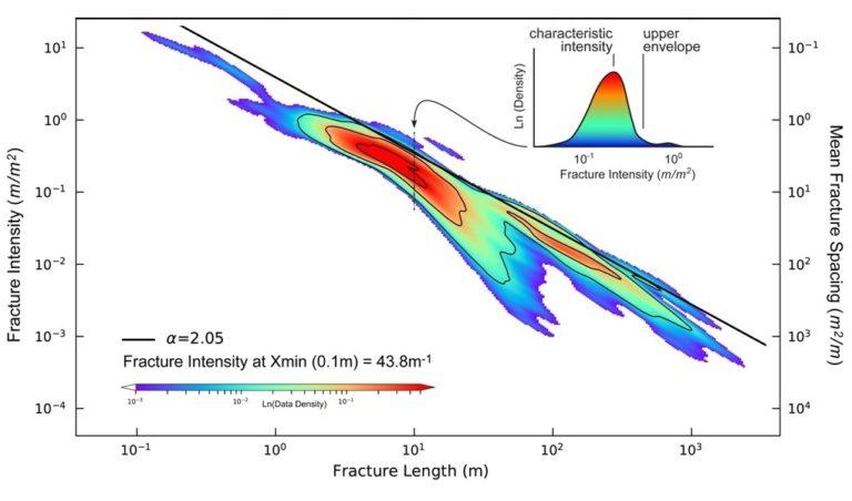 Multi-scale length-intensity plot for bulk fracture data from the Aqra-Bekhme Fm. Kurdistan