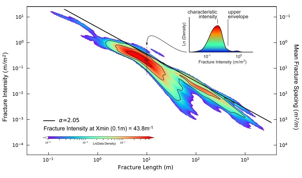 Multi-scale length-intensity plot for bulk fracture data from the Aqra-Bekhme Fm. Kurdistan