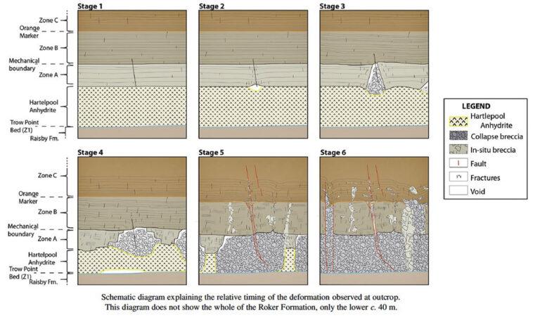 Schematic depiction of progressive formation of Zechstein collapse breccias