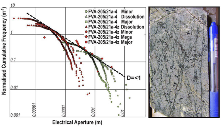 Scaling relationship for fracture apertures from boreholes in basement