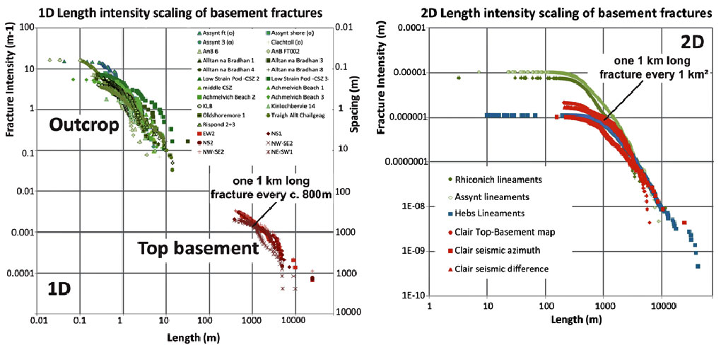 1D and 2D scaling relationship for fracture lengths from basement fractures in outcrop, satellite imagery and seismic