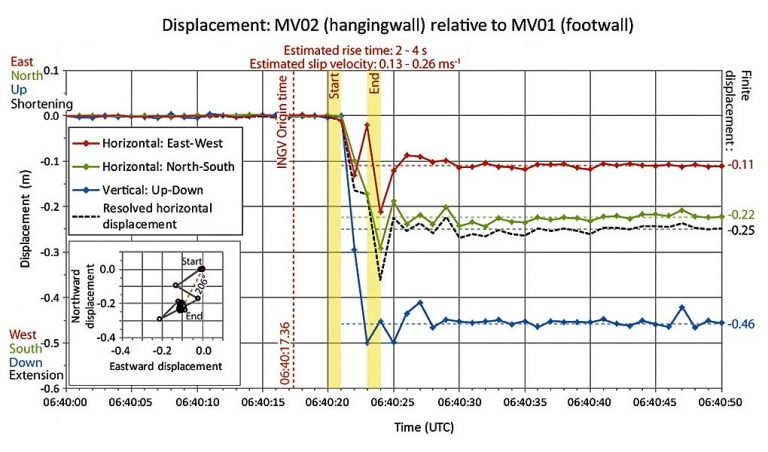 Signal of a large earthquake, recorded with 3-component GNSS receivers.