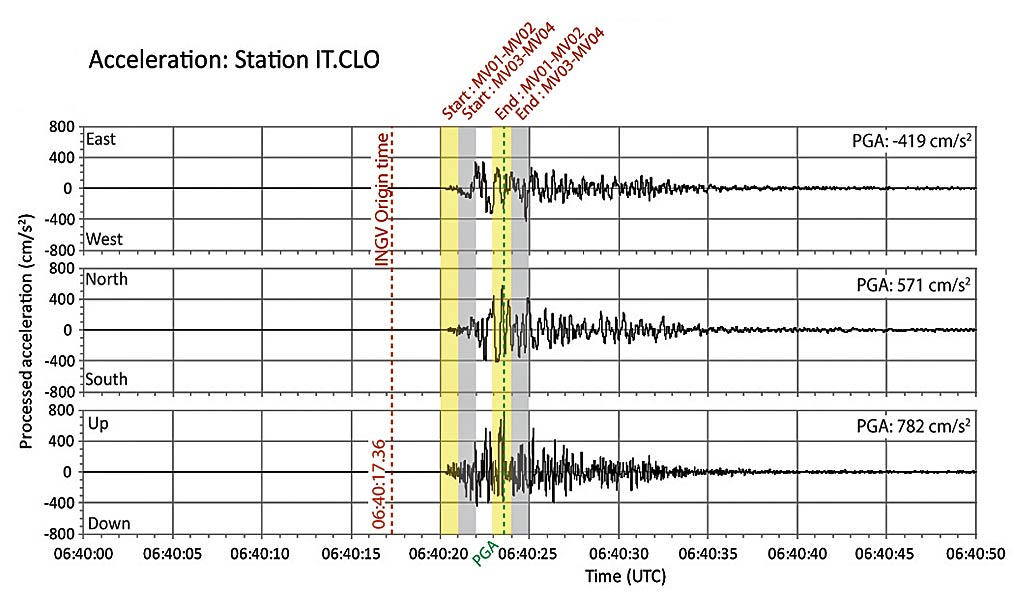 Fault offset recorded by GNSS occurred before peak ground acceleration recorded at the nearby strong motion station at Castelluccio.