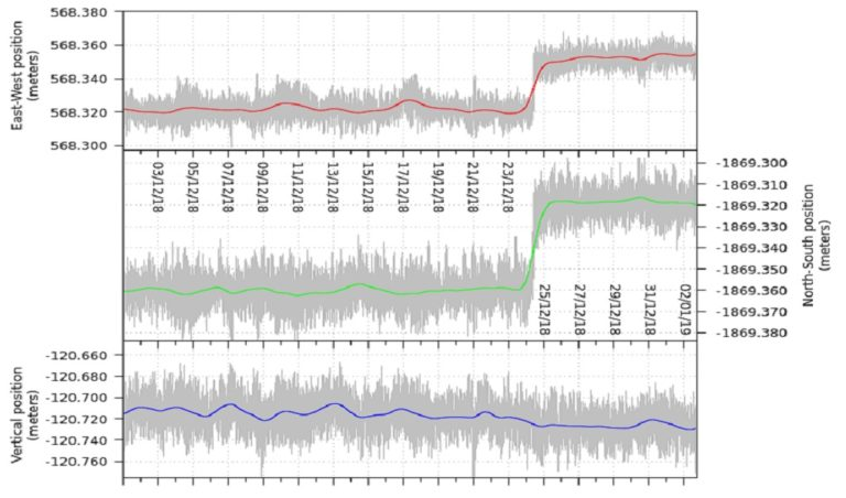 Time-series of 1Hz GNSS data from a single pair of receivers flanking either side of the Pernicana fault.